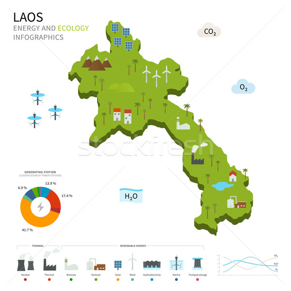 Energy industry and ecology of Laos Stock photo © tkacchuk