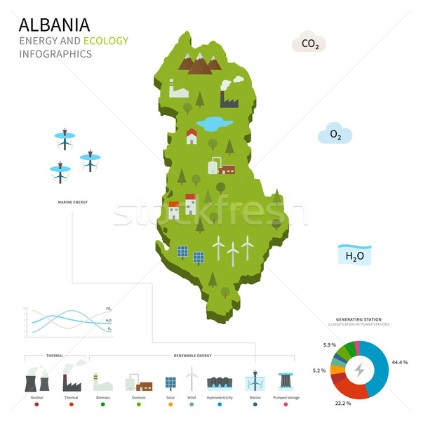 Energy industry and ecology of Albania Stock photo © tkacchuk