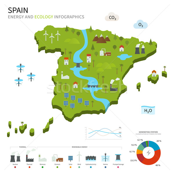 Energy industry and ecology of Spain Stock photo © tkacchuk