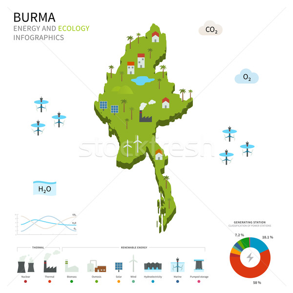 Energie industrie ecologie birma vector kaart Stockfoto © tkacchuk