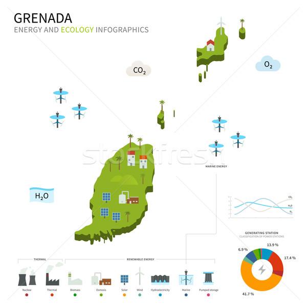 Energy industry and ecology of Grenada Stock photo © tkacchuk