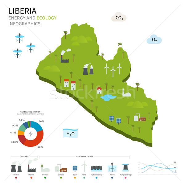 Energy industry and ecology of Liberia Stock photo © tkacchuk