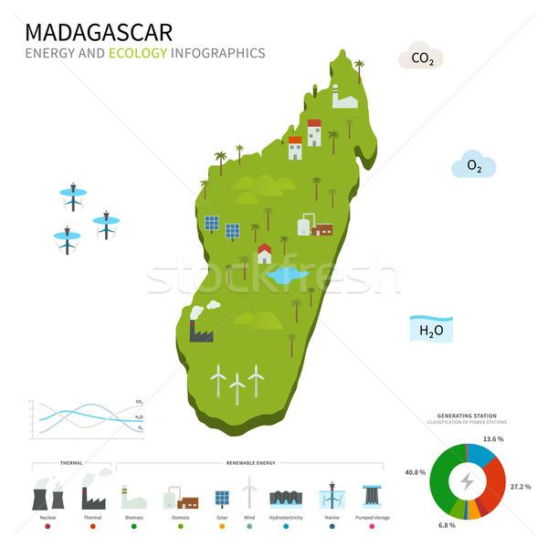 Energy industry and ecology of Madagascar Stock photo © tkacchuk