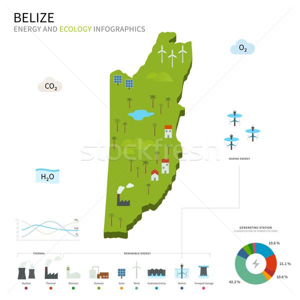 Energia ipar ökológia Belize vektor térkép Stock fotó © tkacchuk