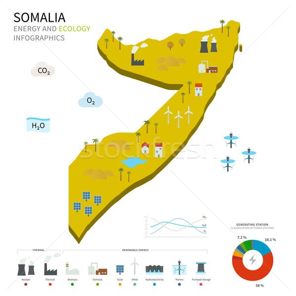 énergie industrie écologie Somalie vecteur carte Photo stock © tkacchuk