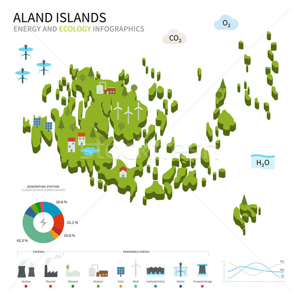 Energy industry and ecology of Aland Islands Stock photo © tkacchuk