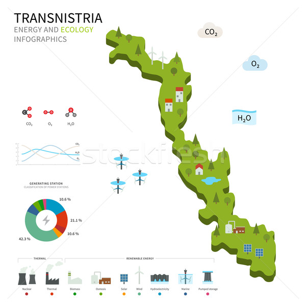 Energy industry and ecology of Transnistria Stock photo © tkacchuk