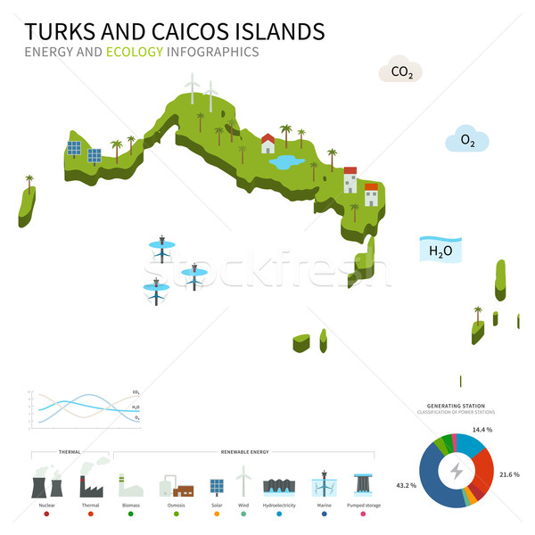Energy industry, ecology of Turks and Caicos Islands Stock photo © tkacchuk