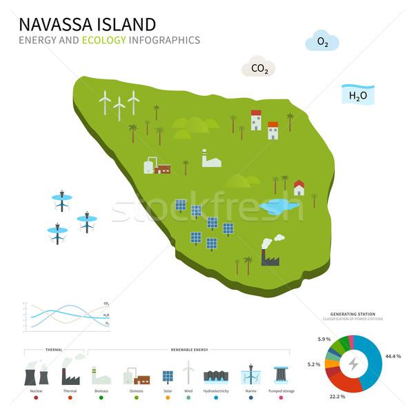 Energy industry and ecology of Navassa Island Stock photo © tkacchuk