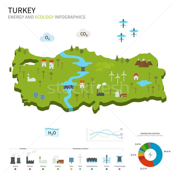 Energy industry and ecology of Turkey Stock photo © tkacchuk