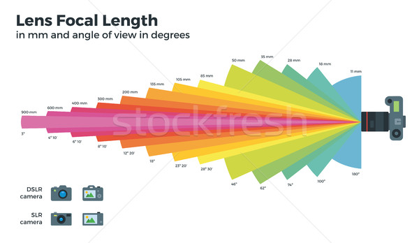 Lens Focal Length and Camera Zoom Lens. Vector Photo Table Stock photo © tkacchuk
