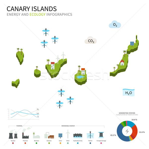 エネルギー 業界 生態学 カナリア諸島 ベクトル 地図 ストックフォト © tkacchuk