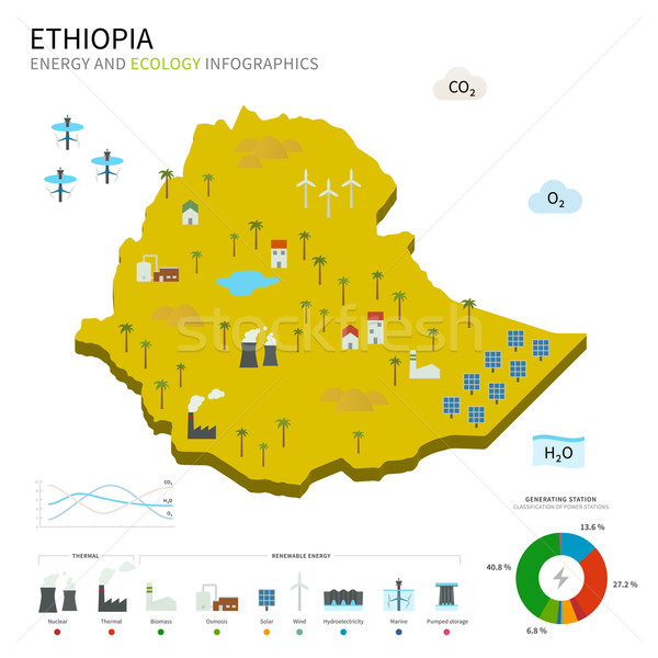 Energy industry and ecology of Ethiopia Stock photo © tkacchuk