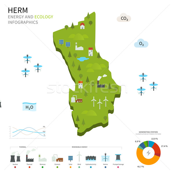 Energy industry and ecology of Herm Stock photo © tkacchuk