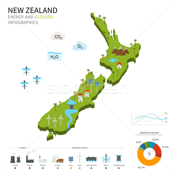 Energie industrie ecologie New Zealand vector kaart Stockfoto © tkacchuk