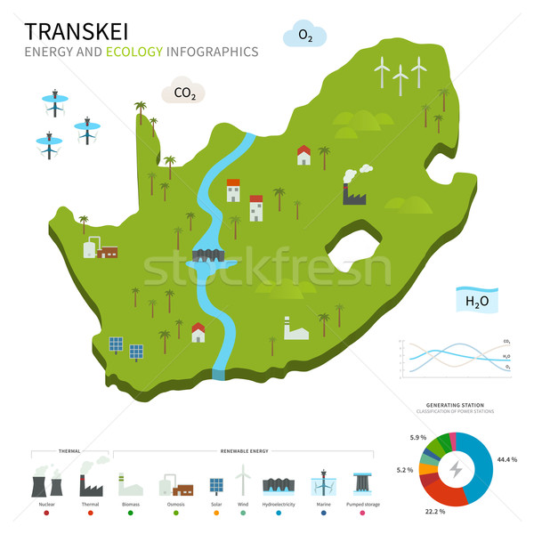 Energy industry and ecology of Transkei Stock photo © tkacchuk