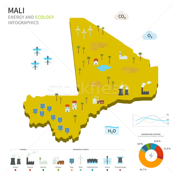 Energy industry and ecology of Mali Stock photo © tkacchuk