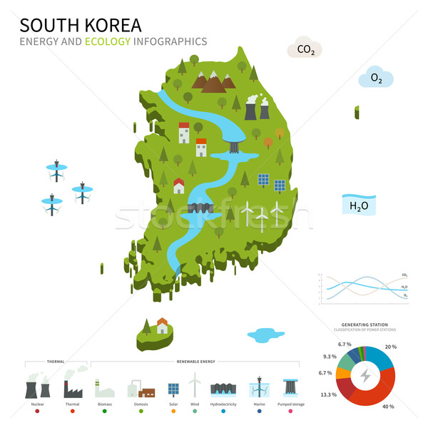 Energy industry and ecology of South Korea Stock photo © tkacchuk