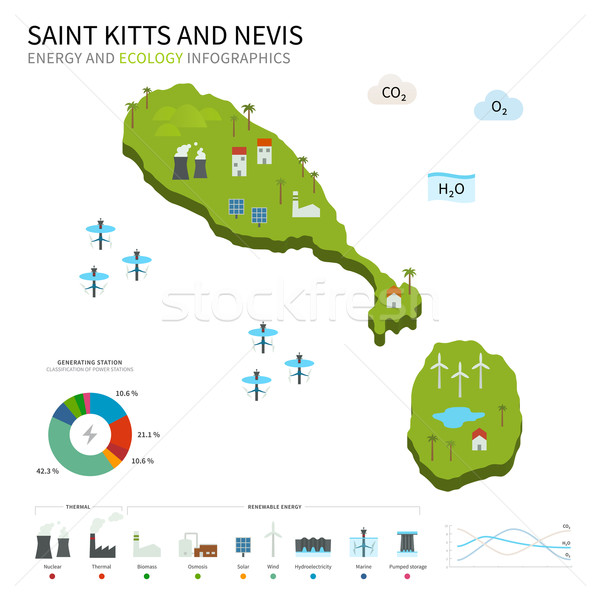 Energy industry, ecology of Saint Kitts and Nevis Stock photo © tkacchuk