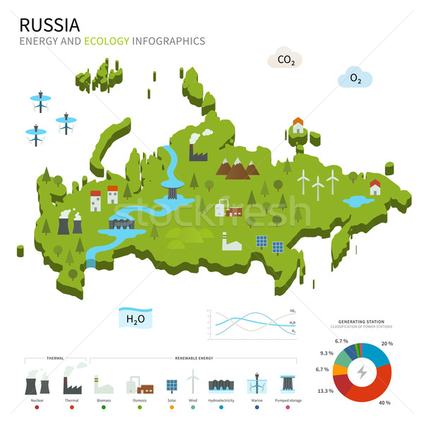 Energy industry and ecology of Russia Stock photo © tkacchuk