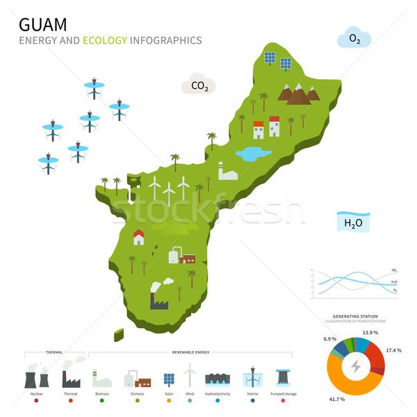 Energy industry and ecology of Guam Stock photo © tkacchuk
