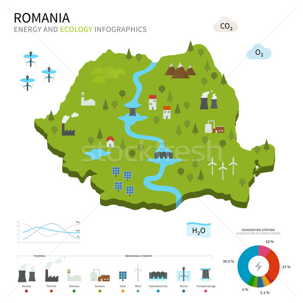 Energy industry and ecology of Romania Stock photo © tkacchuk