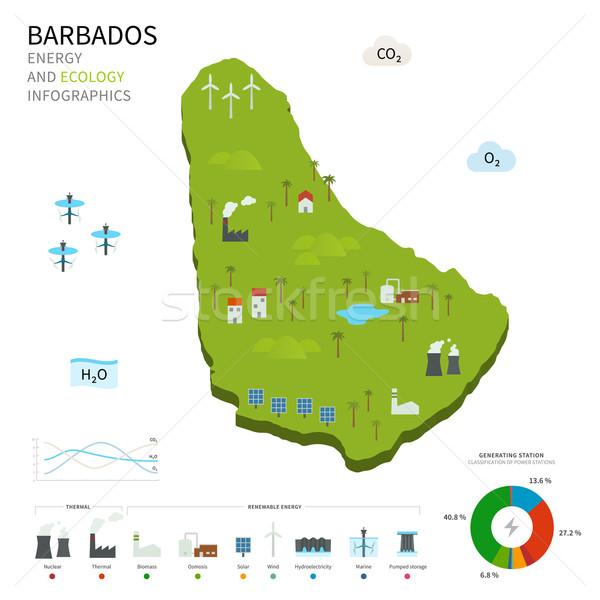 Stok fotoğraf: Enerji · sanayi · ekoloji · Barbados · vektör · harita