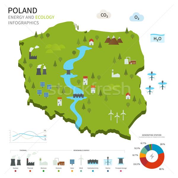 Energy industry and ecology of Poland Stock photo © tkacchuk