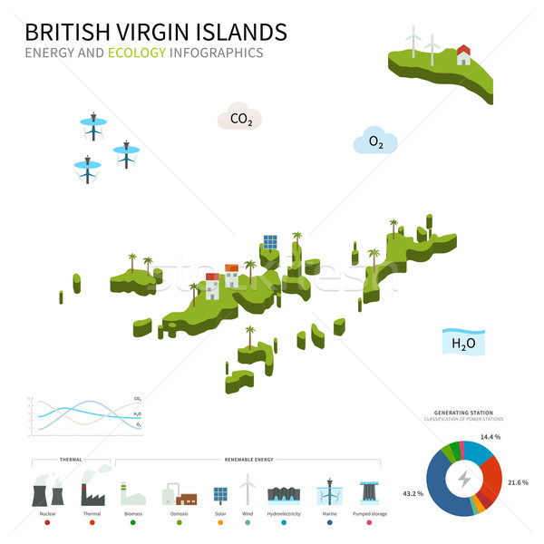 Energy industry and ecology of British Virgin Islands Stock photo © tkacchuk