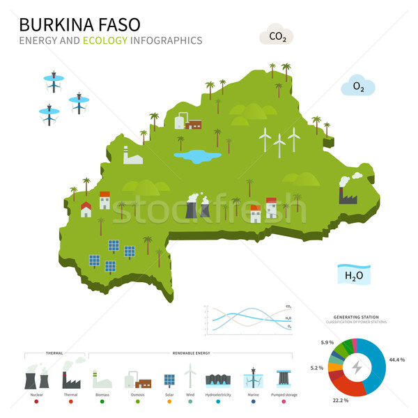 Energy industry and ecology of Burkina Faso Stock photo © tkacchuk