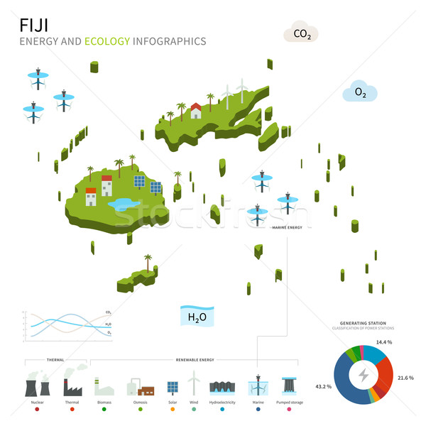 Energia ipar ökológia Fidzsi-szigetek vektor térkép Stock fotó © tkacchuk