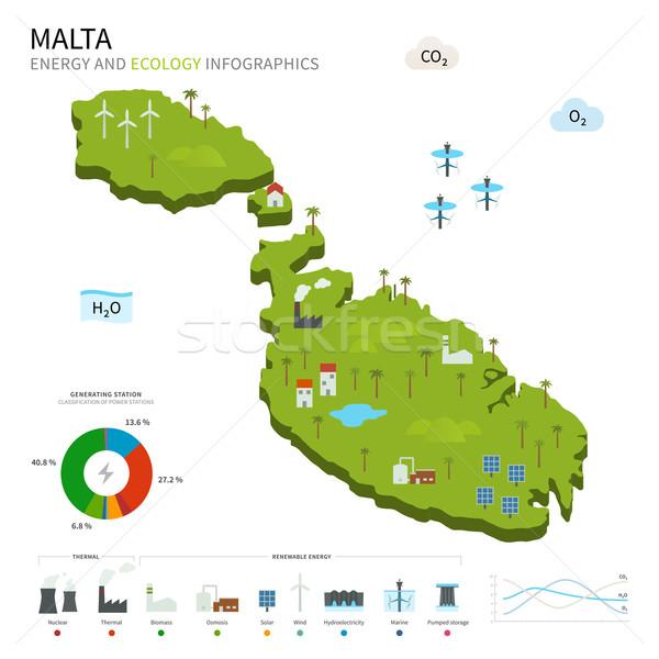 Energy industry and ecology of Malta Stock photo © tkacchuk