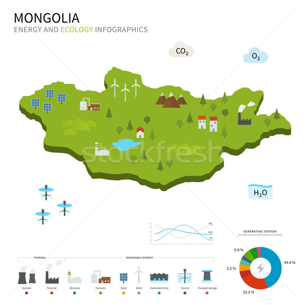Energy industry and ecology of Mongolia Stock photo © tkacchuk