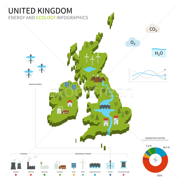 Energy industry and ecology of United Kingdom Stock photo © tkacchuk