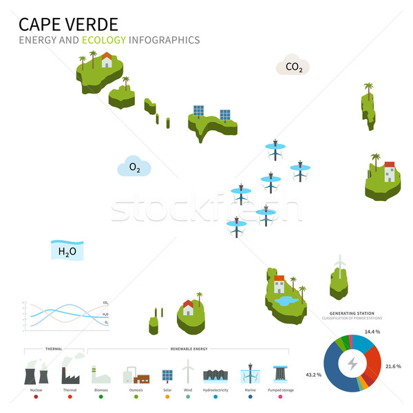 Energy industry and ecology of Cape Verde Stock photo © tkacchuk