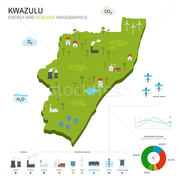 Energy industry and ecology of KwaZulu Stock photo © tkacchuk