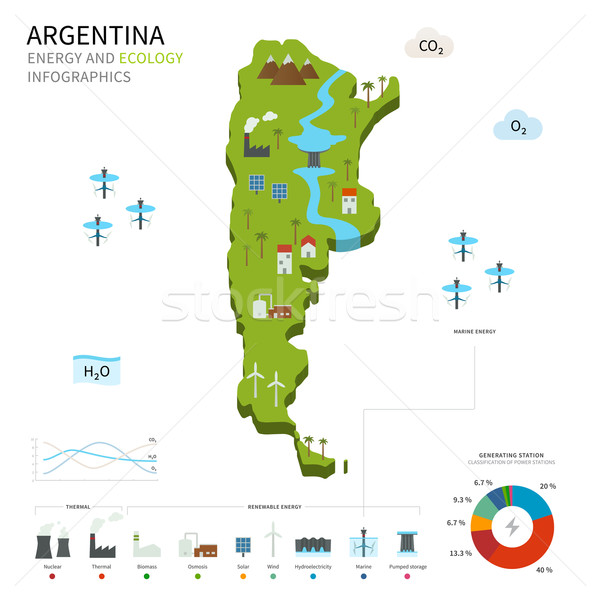 Energy industry and ecology of Argentina Stock photo © tkacchuk