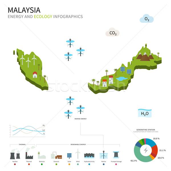 Energy industry and ecology of Malaysia Stock photo © tkacchuk