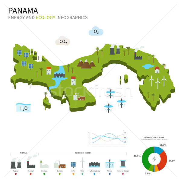 Energy industry and ecology of Panama Stock photo © tkacchuk