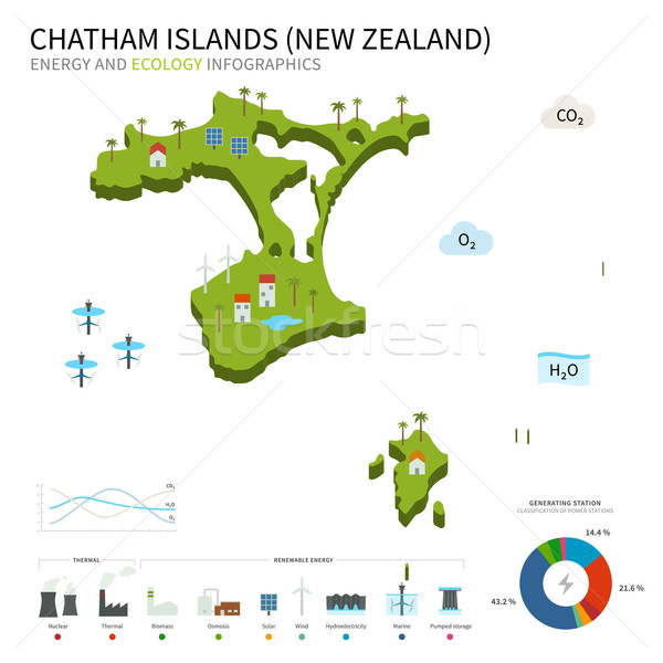 Stock photo: Energy industry and ecology of Chatham Islands