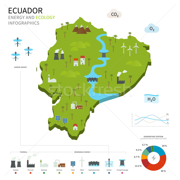 Energie industrie ecologie Ecuador vector kaart Stockfoto © tkacchuk