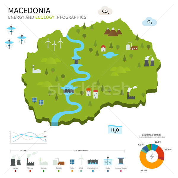 Energy industry and ecology of Macedonia Stock photo © tkacchuk