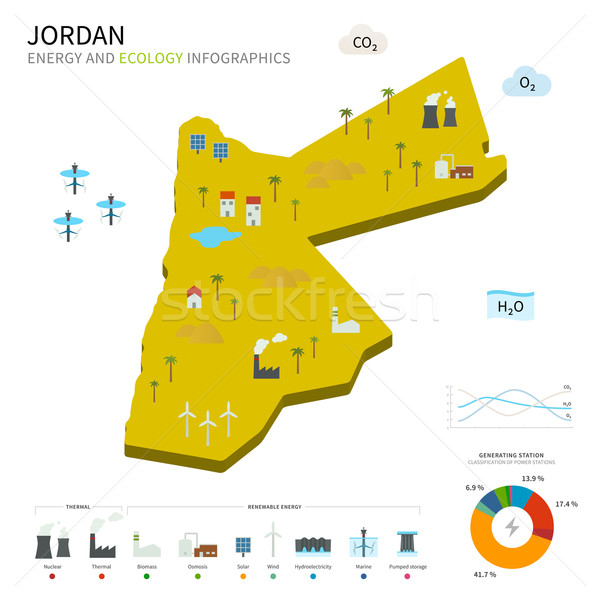 Energy industry and ecology of Jordan Stock photo © tkacchuk