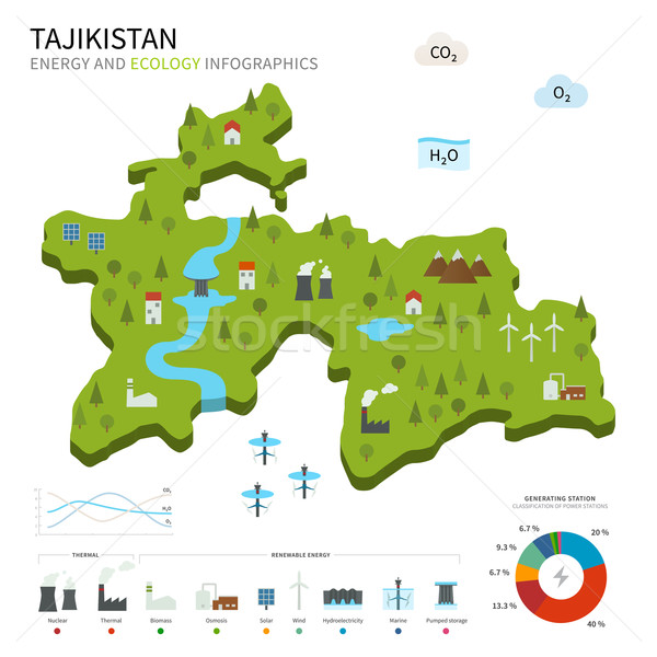 Energy industry and ecology of Tajikistan Stock photo © tkacchuk