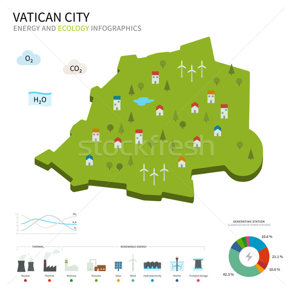 Energy industry and ecology of Vatican City Stock photo © tkacchuk
