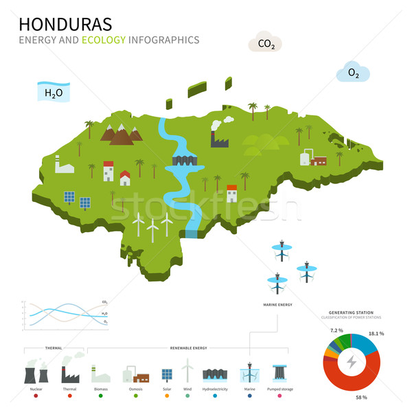 Energia indústria ecologia Honduras vetor mapa Foto stock © tkacchuk
