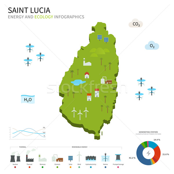 Energy industry and ecology of Saint Lucia Stock photo © tkacchuk