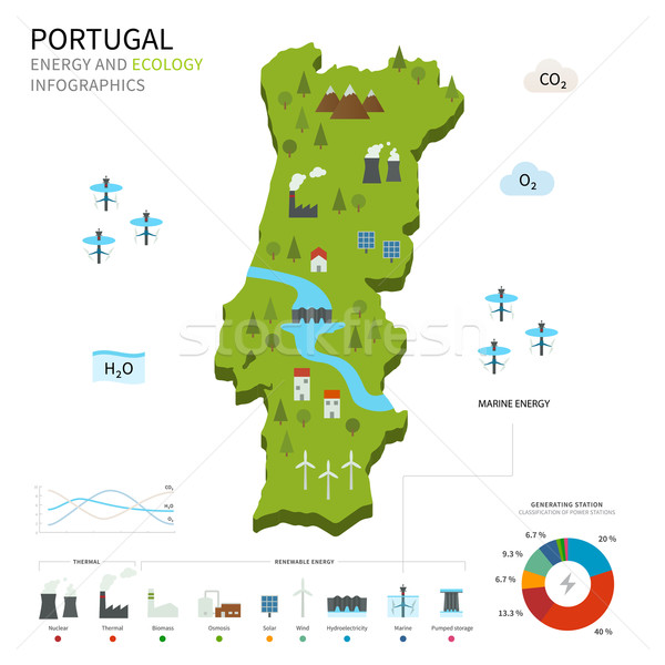 Energy industry and ecology of Portugal Stock photo © tkacchuk