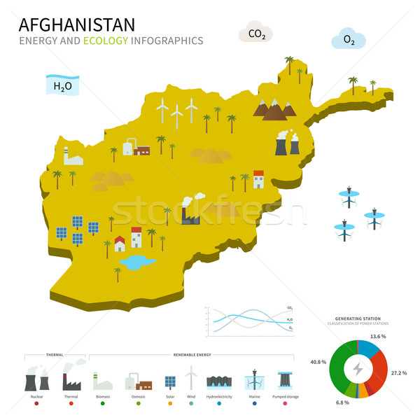 Energy industry and ecology of Afghanistan Stock photo © tkacchuk