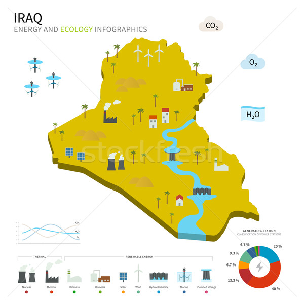 Energy industry and ecology of Iraq Stock photo © tkacchuk